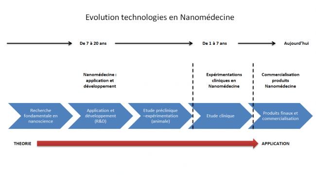 La nano-médecine, médecine du futur ? Il faudra encore du temps pour que le nano-médicament se fasse une place sur le marché