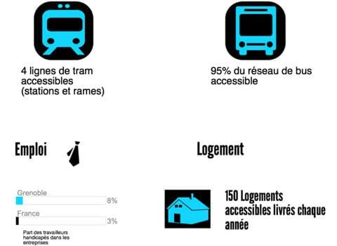 Infographie sur les chiffres de l'accessibilité à Grenoble avec Stéphane Gemmani et Innovacces.