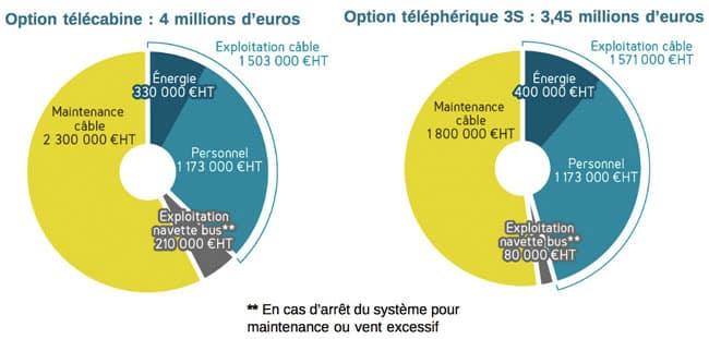 Estimation des coûts d'exploitation débat Place Gre'net pour le téléphérique 3S ou une télécabine reliant l'agglomération grenobloise au plateau du Vercors
