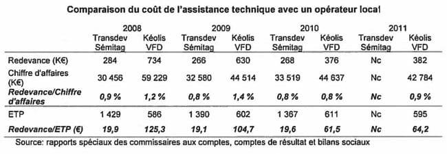 Tableau comparatif du coût de l'assistance technique avec un opérateur local entre Transdev Sémitag et Keolis VFD par la chambre régionale des comptes Auvergne, Rhône-Alpes