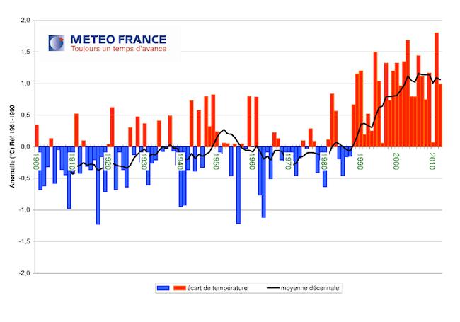 Evolution de la température moyenne en France métropolitaine sur la période 1900-2012. Crédit Météo France transition énergétique