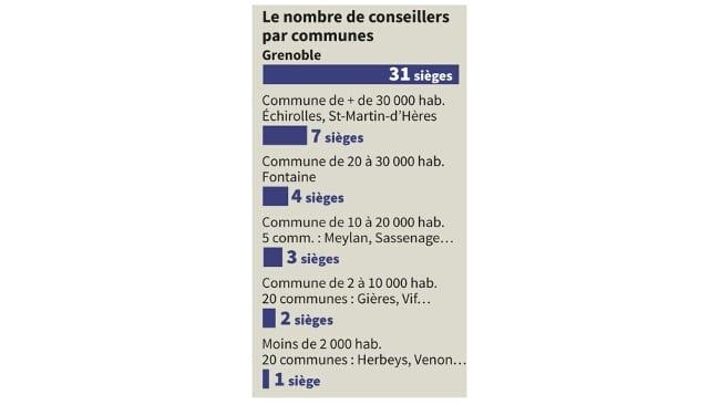 Nombre de conseillers par commune dans la Métropole grenobloise © Philippe Mouche - Gre-mag.fr