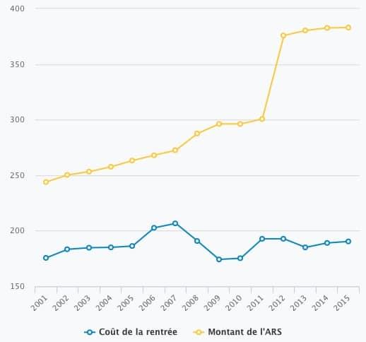 L'écart entre le coût de la rentrée et le montant de l'ARS a été multiplié par près de trois entre 2001 et 2015, selon Familles de France. © lemonde.fr