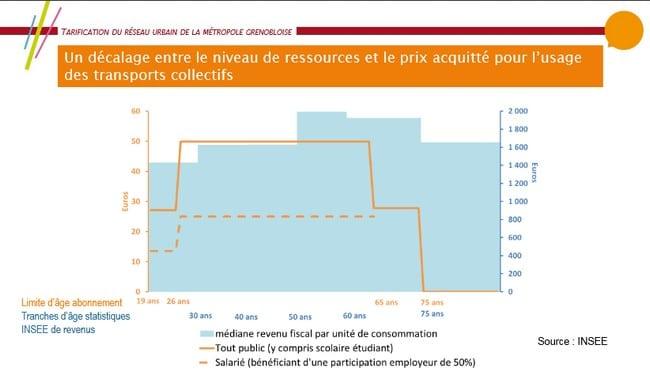 L'étude de l'AURG montrant le décalage entre le niveau de ressources et le prix acquitté par l'usager. © SMTC - INSEE (étude de l'AURG)