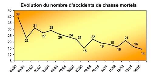 Pour la saison 2014/2015, l'ONCFS recense 122 accidents de chasse dont 14 mortels. © ONCFS