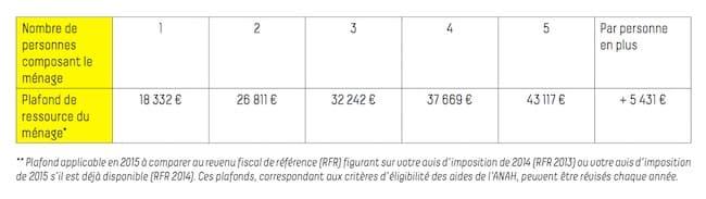 Tableau de référence pour la bonification de la Prime Air Bois. © Grenoble-Alpes Métropole