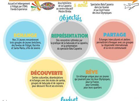 Présentation du projet Batu'capoeira