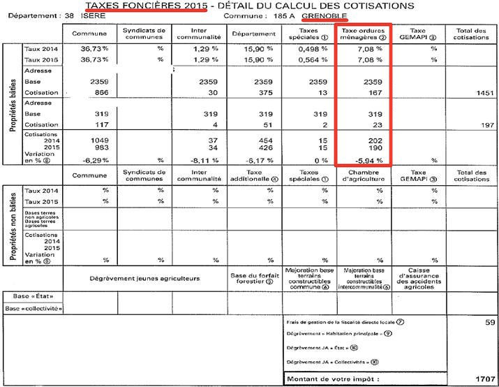 Variation de la Teom sur la taxe foncière 2015 de Grenoble. DR