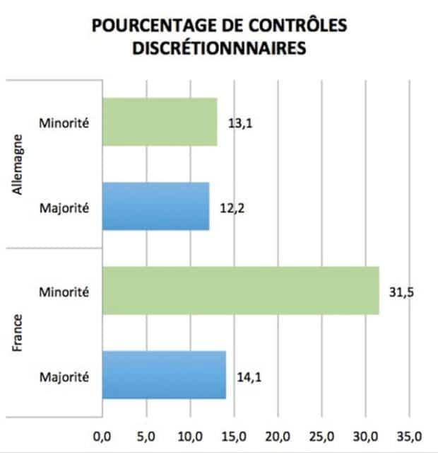 Proportion de contrôle d'identité discrétionnaire dans quatre villes suivant l'appartenance apparente au groupe minoritaire ou majoritaire. (Polis, volet observations, France-Allemagne)