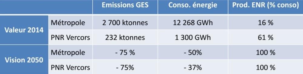 Objectifs opérationnels et chiffrés pour la Métropole de Grenoble et le Parc naturel régional du Vercors dans le cadre de la démarche Territoire à énergie positive et croissance verte » (TEpos-CV). DR