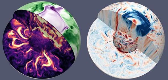 Photo de gauche : visualisation du champ magnétique radial à la surface du noyau qui est positif (en violet) et négatif (en vert). Son intensité varie à l'intérieur de nul (en noir) à maximale (en jaune). Photo de droite : vitesse des déplacements du métal liquide dans et à la surface du noyau, induits par les variations de la température interne. En bleu : déplacement vers l'ouest. En rouge : déplacement vers l'est. La grande zone bleue à la surface du noyau externe représente une tornade géante de métal liquide de 1 200 km de rayon, située à un pôle, qui agite le noyau et est associée à un fort champ magnétique (comme observé en violet sur la photo de gauche). © Nathanaël Schaeffer