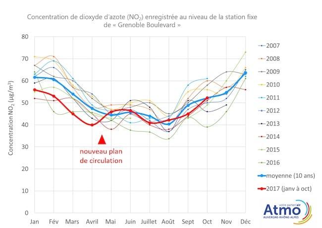 De janvier à avril 2017 (avant la mise en place du nouveau plan de circulation ; voir courbe rouge), les niveaux de NO2 sont plutôt inférieurs à ceux enregistrés les années précédentes (conformément à la tendance à la baisse des niveaux de NO2). A partir de mai 2017, les niveaux de NO2 sont proches de la valeur moyenne des 10 dernières années. Compte tenu de la coïncidence temporelle entre cette augmentation relative modérée (par rapport au fuseau des 10 dernières années) et la mise en place du nouveau plan de circulation, il est impossible d'exclure un lien de causalité.