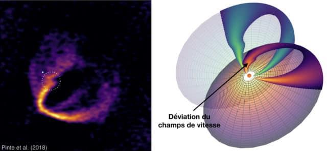 Une équipe internationale dont des chercheurs de l'Ipag à Grenoble ont réussi à détecter une exoplanète grâce à sa signature dynamique.Image de gauche : indices observationnels d'une planète enfouie dans un disque. L'émission du gaz présente une déviation (indiquée par le cercle) qui révèle que le flot de gaz est perturbé par une planète massive (indiquée par un point). Image de droite : géométrie du disque HD 163296 et représentation schématique de son émission. Les observations sondent les deux surfaces du disque (surface supérieure en rouge et surface inférieure en vert). Une déviation en vitesse créée par une planète engendre une déformation de la zone d'émission. © Pinte et al./ESO/ALMA/AAS 2018