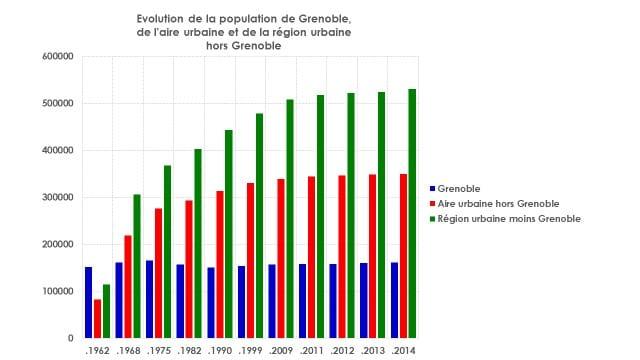 Evolution de la population de Grenoble, de l'aire urbaine et de la région urbaine hors Grenoble