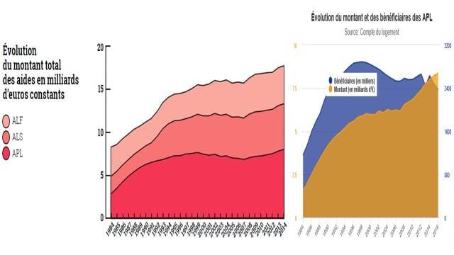 Évolution du montant total des aides en milliards d'euros constants / Évolution du montant et des bénéficiaires des APL