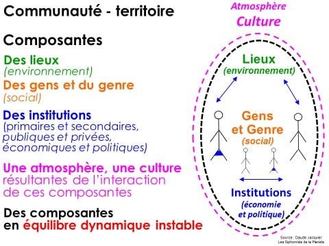 Les différentes composantes d'une communauté-territoire