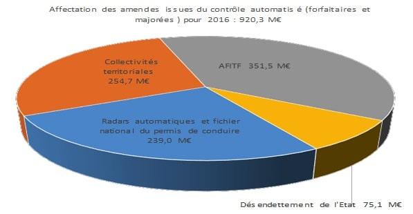 Où va l'argent des amendes ? La Sécurité routière dresse le bilan sur son site dans le but de contrer les idées reçues © Sécurité Routière