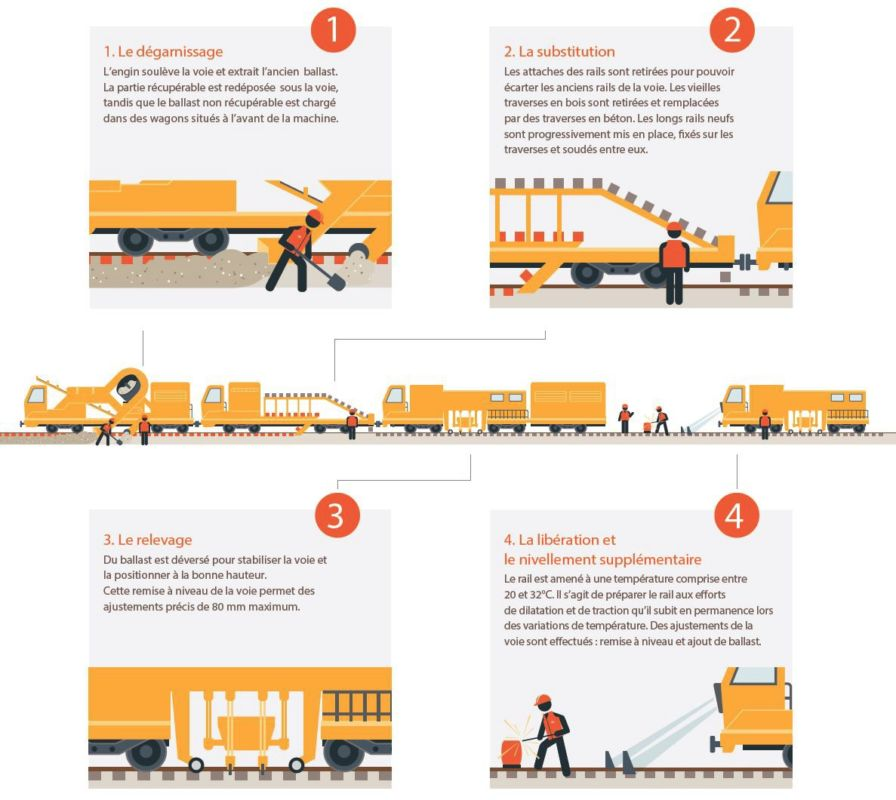 Les quatre grandes étapes de renouvellement de voies expliquées par la SNCF © SNCF Réseau