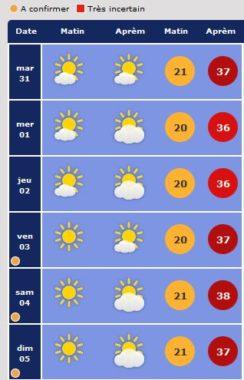 Pas de baisse de température prévue avant la fin de la semaine © meteo-grenoble.com