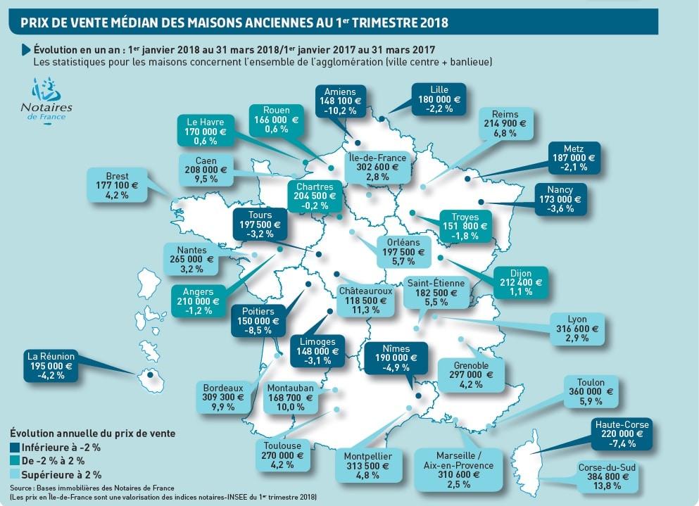Contrairement aux appartements, le prix des maisons anciennes sur Grenoble est à la hausse. Mais l'agglomération est comprise dans le calcul. © Notaires de France
