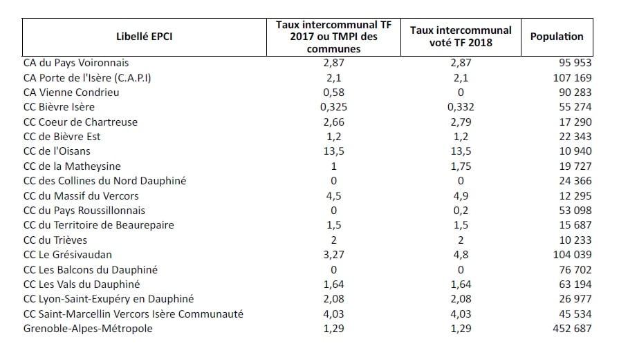 Les taux de taxe foncière des EPCI (Établissement public de coopération intercommunale) de l'Isère.