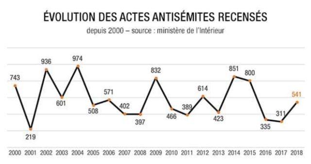 Évolution des actes antisémites recensés en France depuis 2000. Source : ministère de l'Intérieur
