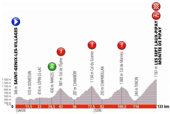 Etape n°7 du Critérium du Dauphiné 2019 avec arrivée aux Sept Laux. © Capture d'écran Critérium du Dauphiné