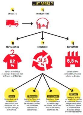 Schéma tri des déchets textiles, la collecte de textiles 2019