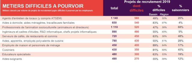 La liste des métiers difficiles à pourvoir dans le bassin grenoblois établie par Pôle Emploi.