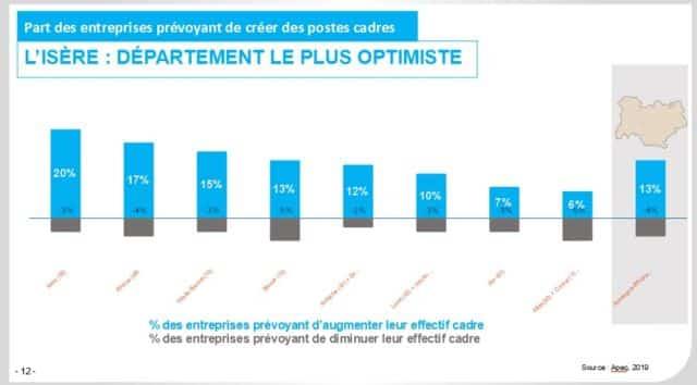 L'Isère demeure locomotive de l'emploi des cadres en Auvergne-Rhône-Alpes et affiche des prévisions d'embauche très supérieures à la moyenne régionale. © Apec