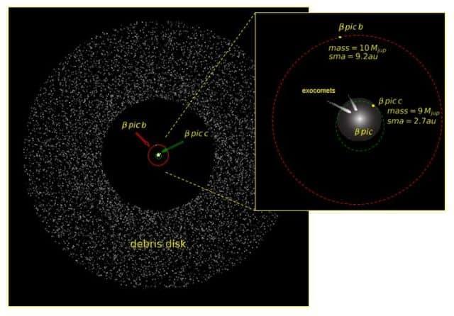 Disque de poussières entourant Bêta Pictoris et position des planètes Bêta Pictoris b et c. © P Rubini / AM Lagrange