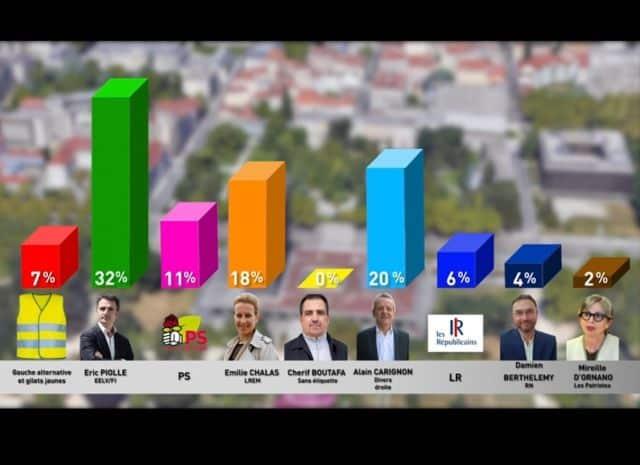 Les résultats du sondage Odoxa-CGI publié par le Dauphiné Libéré et Radio France © Capture d'écran Dauphiné Libéré