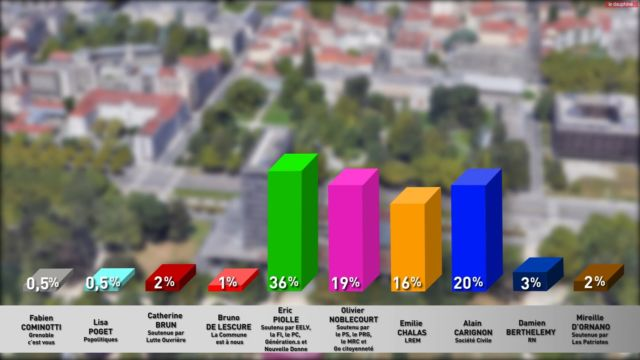 Sondage publié par Le Dauphiné Libéré et France Bleu © Dauphiné Libéré - Capture d'écran