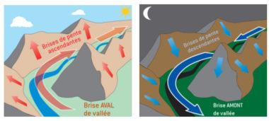 Aérologie de montagne © Dominique Schueller (Tribune de Jean-Jacques Thillet)