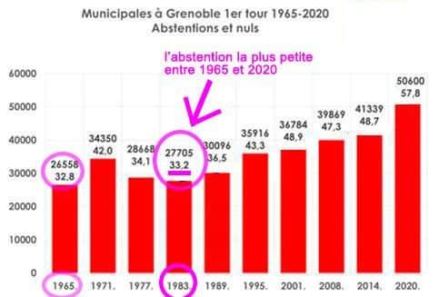 Absentions et nuls au premier tour des municipales à Grenoble de 1965 à 2020. © Ensemble à gauche