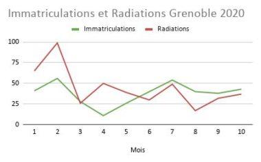 Grenoble en bas du Top 50 de la création d'entreprises. Immatriculations et radiations à Grenoble en 2020 © Legalstart