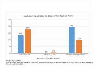 Isère : 23 % de surmortalité depuis la rentrée selon l'Insee © Insee