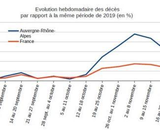 Toujours marquée, la surmortalité en Auvergne-Rhône-Alpes semble amorcer une décrue