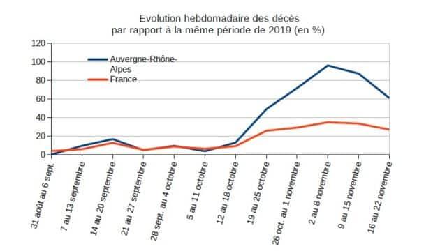 L'INSEE indique qu'une décrue de la mortalité semble s'amorcer en Auvergne-Rhône-Alpes © INSEE