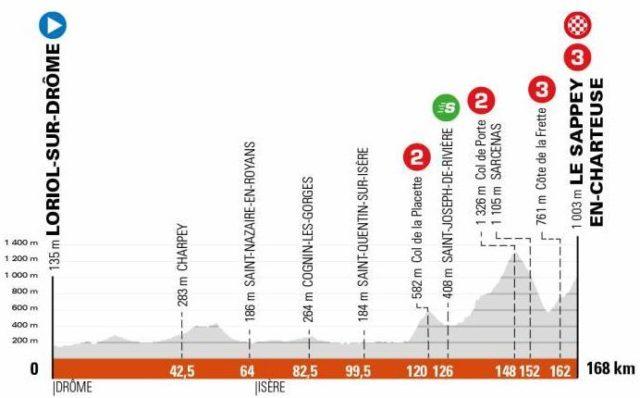 Etape Loriol-sur-Drôme - Le Sappey-en-Chartreuse Critérium du Dauphiné 2021