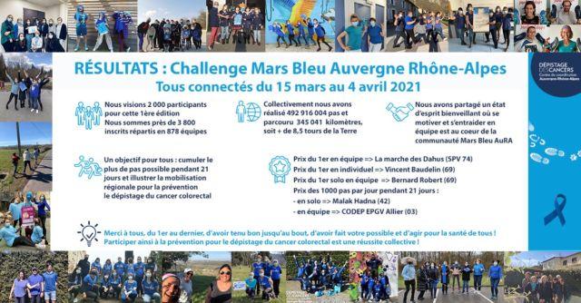 Le Challenge mars bleu Auvergne-Rhône-Alpes, dédié au dépistage du cancer colorectal, expose ses résultats © Centre de coordination de dépistage des cancers