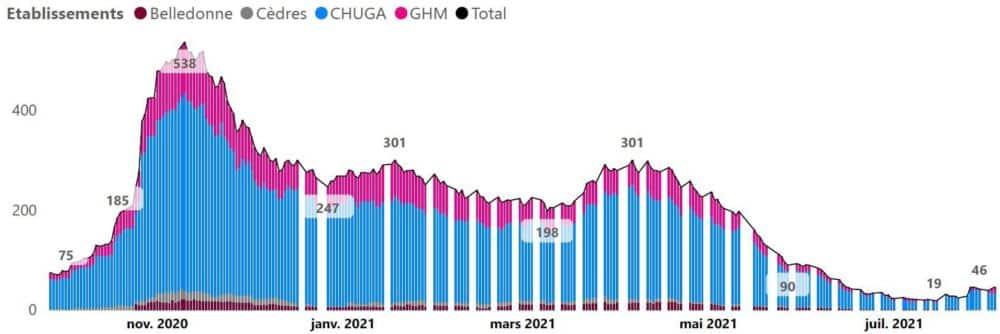 La courbe des hospitalisations Covid sur le territoire grenoblois, avec une légère reprise ces dernières semaines © CHU Grenoble-Alpes