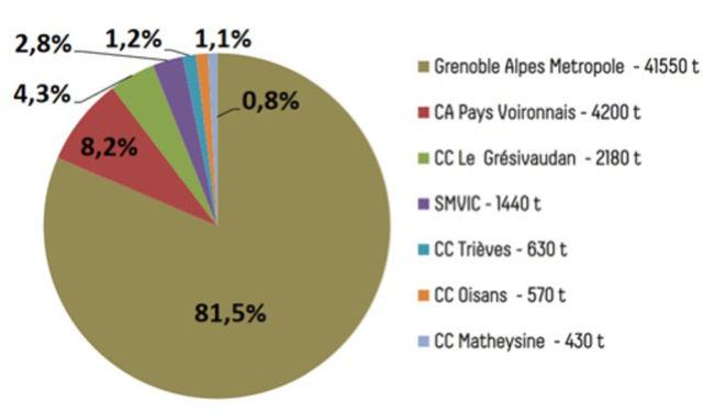 Répartition financière par territoire. © Grenoble-Alpes Métropole
