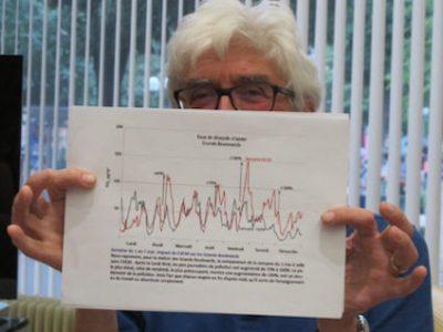 Dans une lettre ouverte, Grenoble à coeur accuse une nouvelle fois le chauffage, et non la voiture, d'être responsable de la pollution à Grenoble.