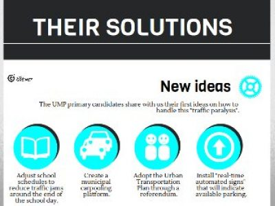 Their solutions