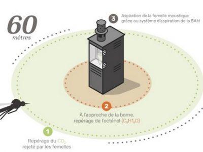aspirateur a moustique